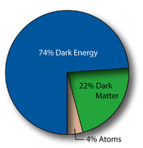 A pie chart showing the ratios of ordinary matter and energy to dark matter and energy.