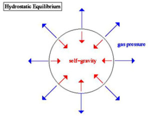 A diagram of how gas and radiation pressure keeps a star from collapsing
